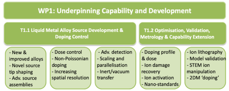 The diagram shows the main aims of work package one: underpinning capability and development. It has two main target areas: T1.1 Liquid Metal Alloy Source Development and Doping Control and T1.2 Optimisation, Validation, Metrology and Capability Extension.