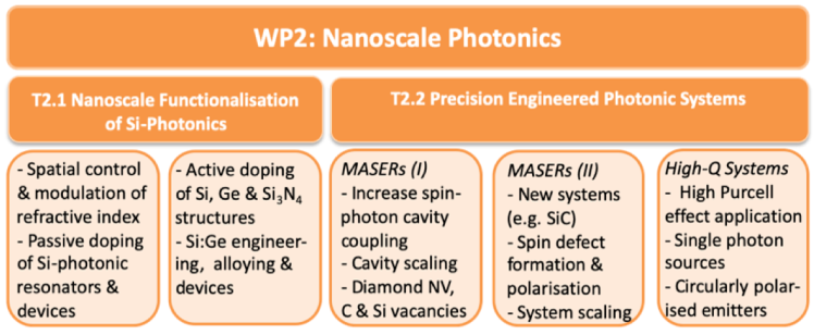 Diagram showing main target areas of work package 2 on nanoscale photonics. The first target area T2.1 is nanoscale functionalisation of silicon photonics and the second target area is precision engineered photonic systems, including MASERs and high-Q systems.