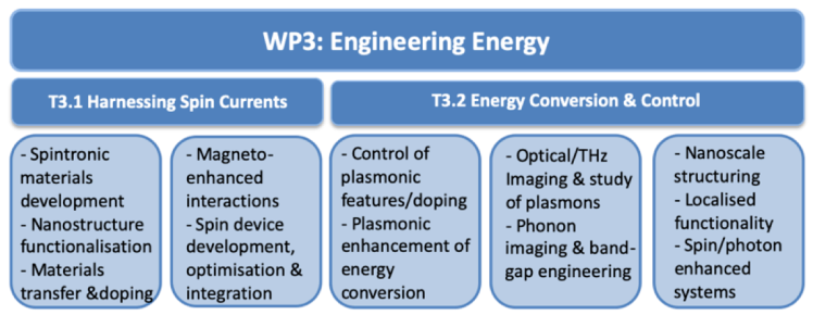 Diagram showing main target areas of work package 3 on engineering energy. The first target area T3.1 is harnessing spin currents, which will focus on spintronic materials and spin devices. The second target area T3.2 is energy conversion and control, which will include phonon engineering and plasmonic enhanced devices