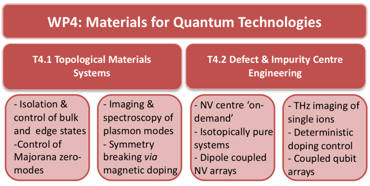 This diagram shows the main target areas of work package 4 on materials for quantum technologies. The first target area T4.1 is on topological materials and the second target area is on defect and impurity centre engineering