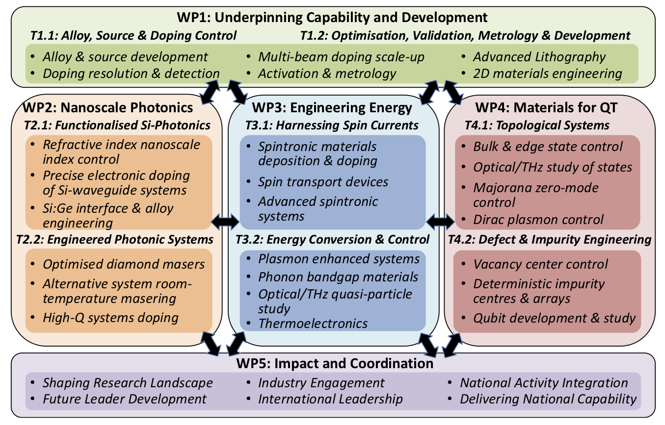 Diagram showing links between work packages. Work Package 1 is underpinning capability and development, which links to work package 2 on nanoscale photonics, work package 3 on engineering energy and work package 4 on materials for quantum technologies. Work packages 2, 3 and 4 also link together and all feed into work package 5, which is impact and coordination.